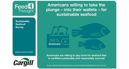Americans are willing to pay more for seafood that is certified sustainably and responsibly sourced.