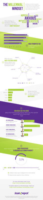 Infographic -- Latest national survey from loanDepot shows what Millennials think about the home buying process.