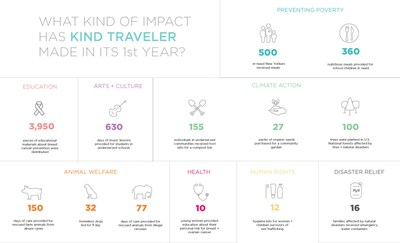 Fathom -- the immersion and enrichment experience brand from Carnival Corporation -- salutes the one-year anniversary of Kind Traveler, the travel industry's first socially responsible, 'Give + Get' hotel booking platform and blog.
