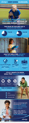 Always #LikeAGirl - Keep Going Infographic (CNW Group/P&G Always)