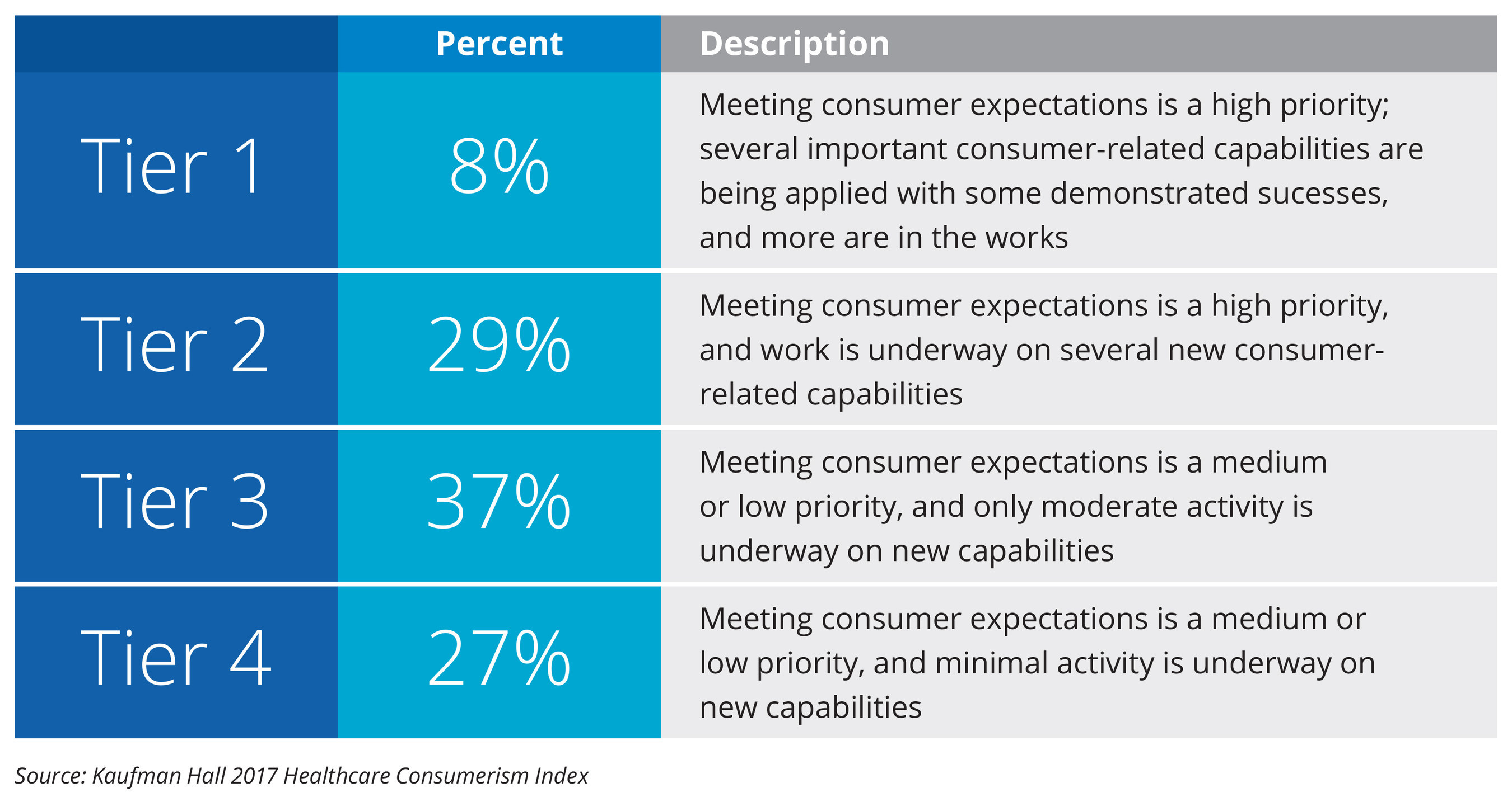 The Healthcare Consumerism Index rates respondents to a national Kaufman Hall survey according to their levels of priority, capability, and functionality relative to consumer-based strategies.