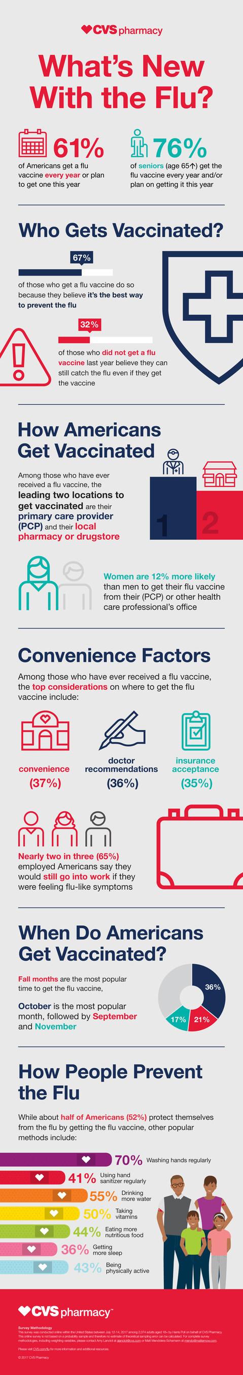 2017 CVS Pharmacy Flu Survey Results