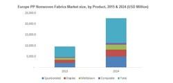 Europe PP Nonwoven Fabrics Market size, by Product, 2015 & 2024 (USD Million)