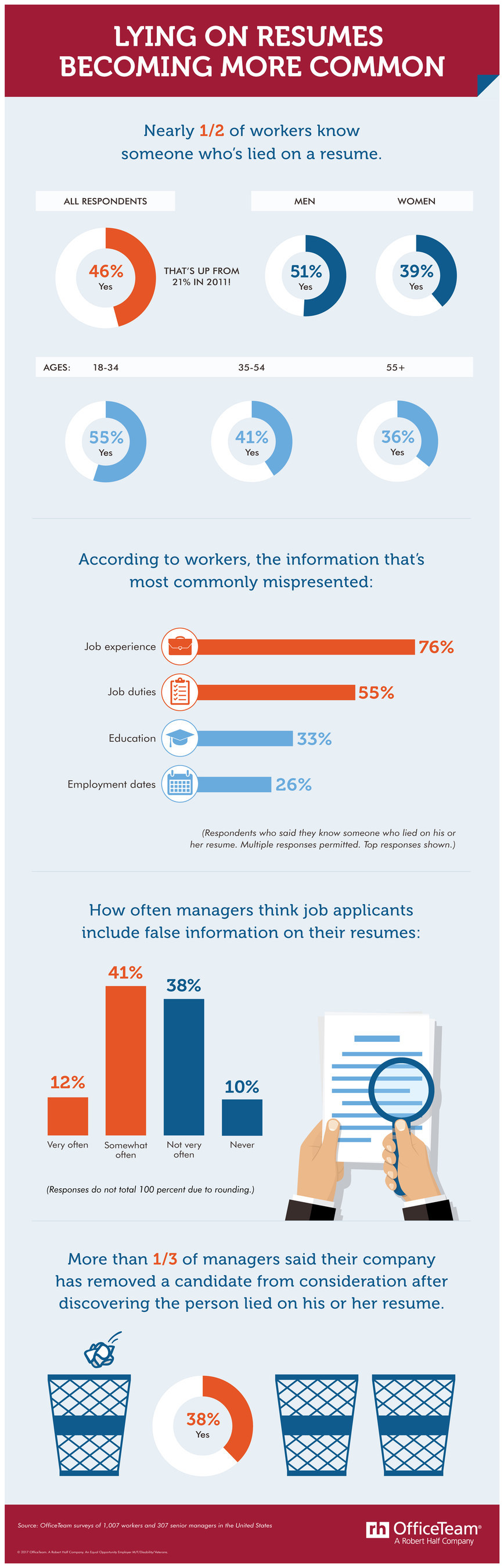 According to a new OfficeTeam survey, nearly half of workers (46%) know someone who included false information on a resume, a 25-point jump from 2011.