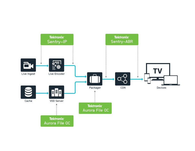 The Tektronix OTT monitoring solution for live content, based on the Sentry platform, provides monitoring and diagnostics anywhere along a modern media workflow, from cloud ingest through to CDNs. For file-based analysis, Tektronix' Aurora file-based QC solution delivers similar flexibility and scalability. Using Aurora, broadcasters can easily verify the correct encoding for all ABR profiles, and ensure their packaging is error-free and perfectly aligned for a flawless viewing experience.