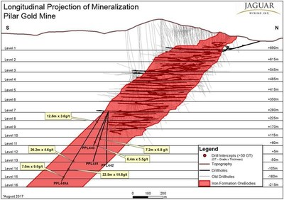 Figure #1 - Figure showing the location of growth exploration diamond drill holes reported relative to the current mine infrastructure and the projected down-plunge position of the principal Pilar Mine Orebodies. The program targeted mineralization between Levels 11 to 16, up to 350 m vertically below current development and 250 m below the current Inferred Resources. (CNW Group/Jaguar Mining Inc.)