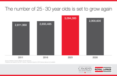 The number of 25-30 year olds is set to grow again (CNW Group/Royal LePage Real Estate Services)