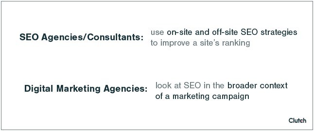SEO agencies and consultants offer different SEO services than digital marketing agencies.