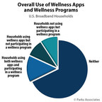 Parks Associates: Overall Use of Wellness Apps and Wellness Programs