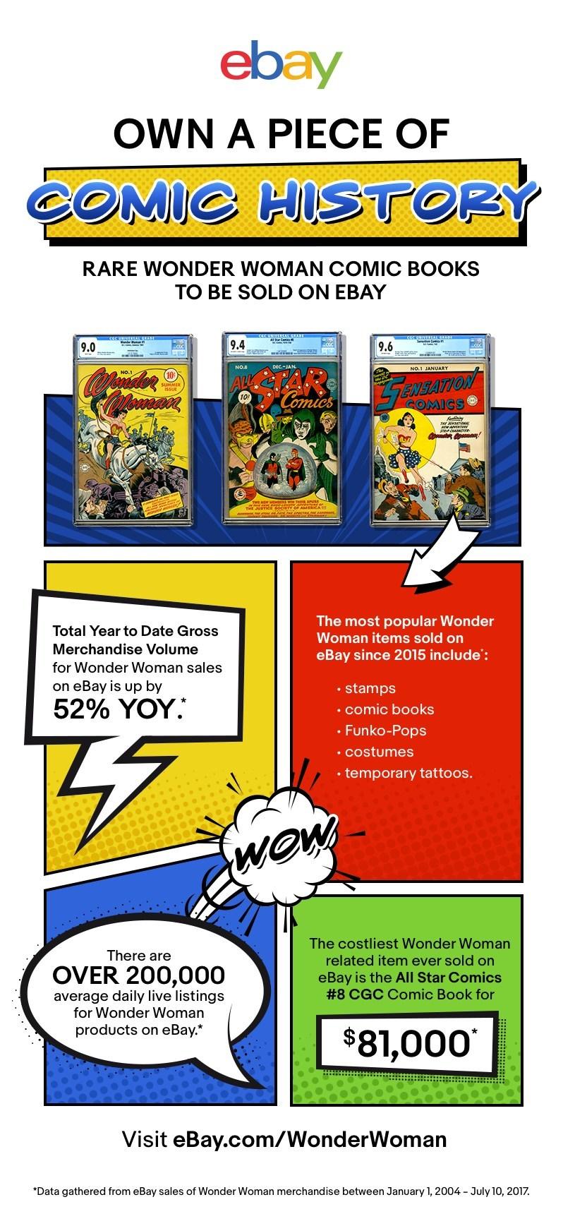 eBay y Wonder Woman en números.