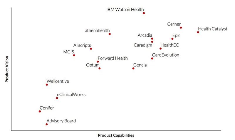 Vendor product capabilities vs. vision (Source: Chilmark Research)