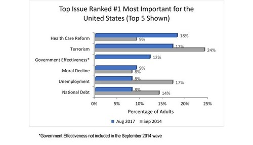 Health Care Reform is a Top Issue Concerning Americans According to KJT Group's LightSource Poll