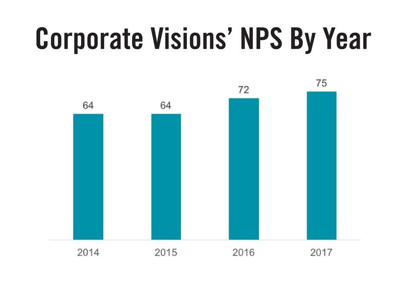 (PRNewsfoto/Corporate Visions, Inc.)