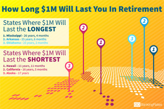 State-by-State Comparison: This is How Long $1 Million Will Stretch In Retirement