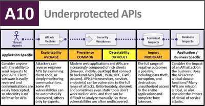 Forum Systems Lauds Recognition of API Security in OWASP Top 10