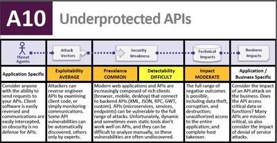 API-Security-OWASP-Top-10-A10-RC1