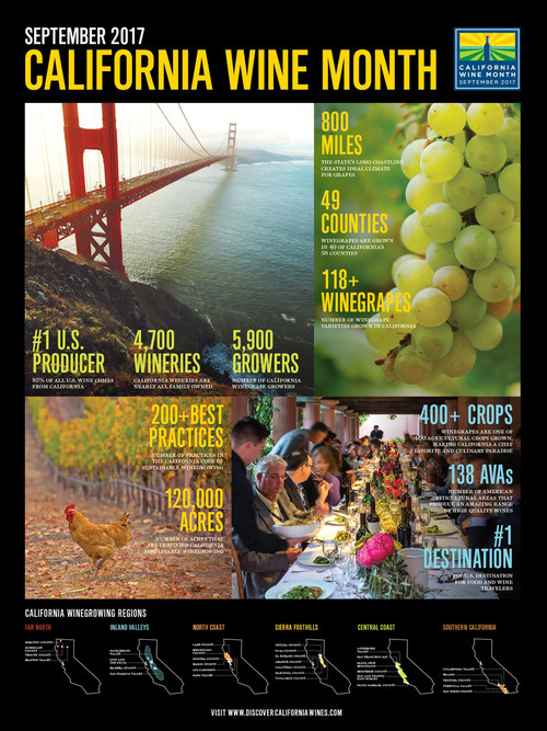 """The """"2017 California Wine Month Facts at a Glance"""" poster can be ordered at DiscoverCaliforniaWines.com/californiawinemonth"""