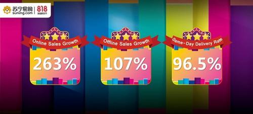 "Key achievement statistics on the ""8.18 Shopping Festival"""