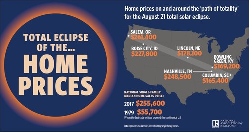 Total Eclipse of the Home Prices