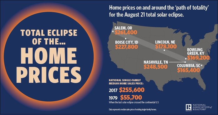 Today's Solar Eclipse: What Home Prices Look Like on the 'Path of Totality'