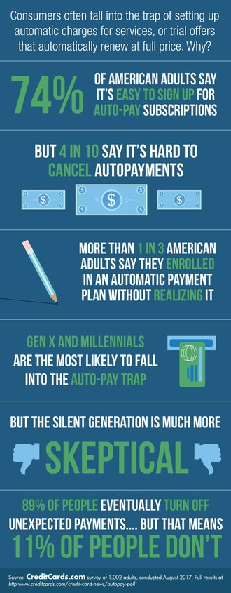 More Than 1 in 3 Americans Have Been Enrolled in an Auto-Pay Program without Knowing