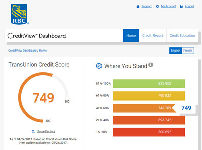 RBC in collaboration with TransUnion introduces CreditView Dashboard to all online banking clients helping them  ...