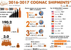 Cognac Exports Rise For Third Straight Year To Historic High