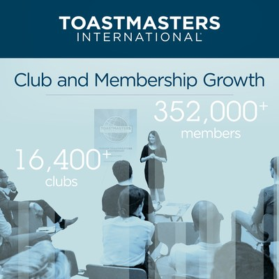 Toastmasters membership exceeds 352,000 in more than 16,400 clubs