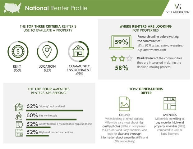 Infographic: Village Green's National Renters Index Finds U.S. Renters are Seeking High-End Amenities, Community Environment