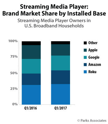 Parks Associates: Streaming Media Player: Brand Market Share by Installed Base