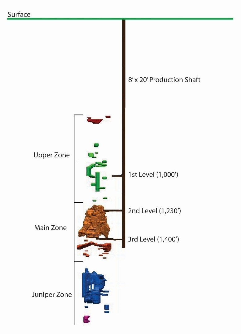 Geologic model of Energy Fuels' Canyon Uranium & Copper Mine Located in Arizona (east-west section looking north - no scale). (CNW Group/Energy Fuels Inc.)