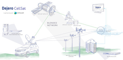 Dejero CellSat leverages Dejero's patented network blending technology to combine cellular connectivity from multiple mobile network carriers with Ku-band IP connectivity provided by Intelsat. (CNW Group/Dejero)