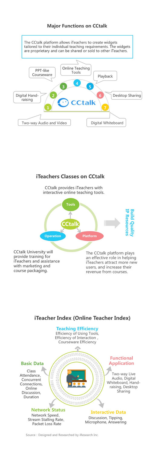 CCtalk - case study in the iResearch report