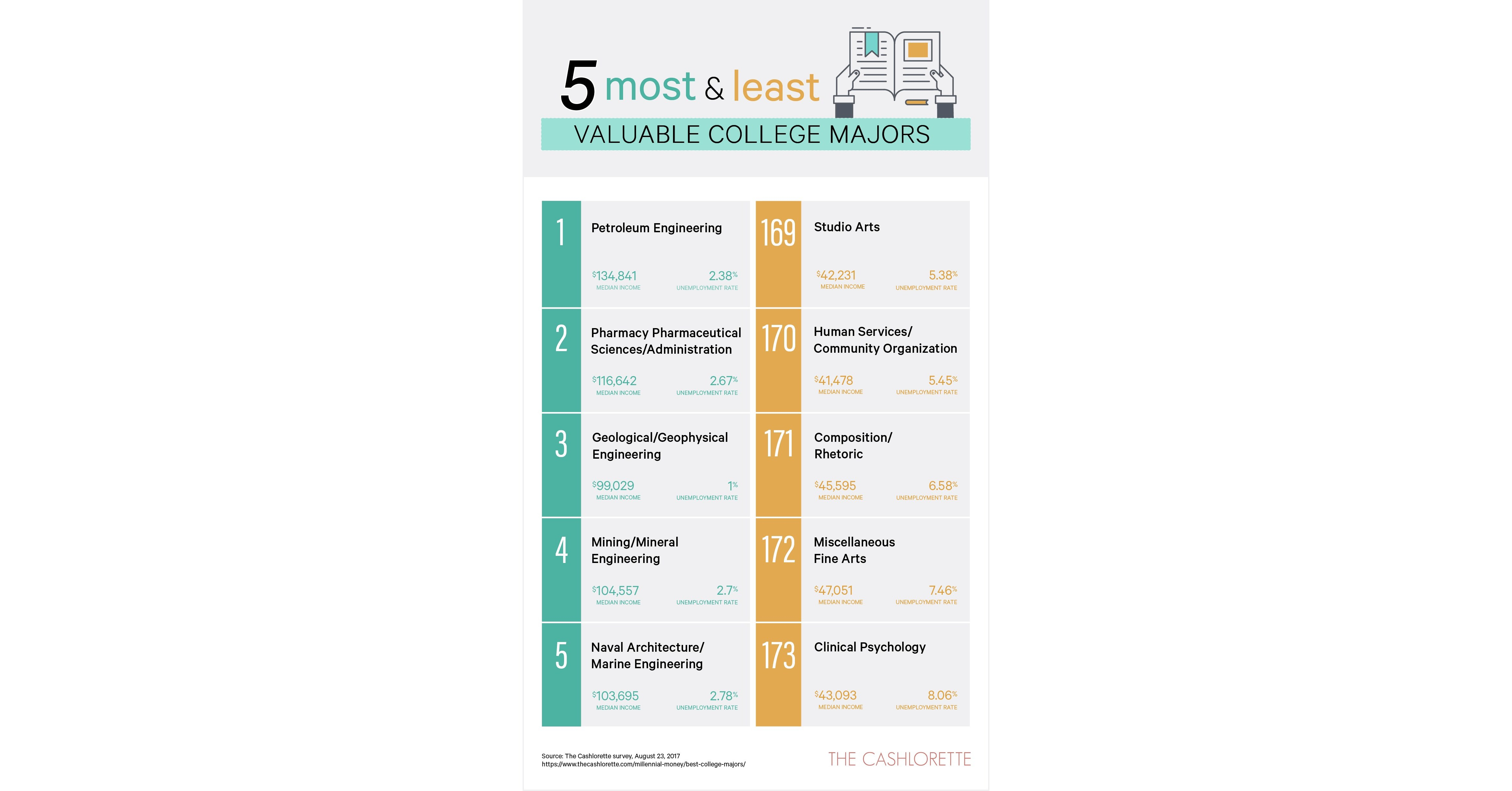 Most And Least Valuable College Majors