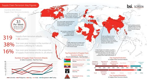 BSI Supply Chain Services and Solutions: Supply Chain Terrorism Key Figures