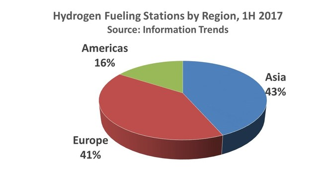 Hydrogen Fueling Stations by Region, 1H 2017