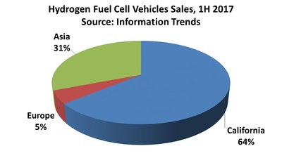 Hydrogen Fuel Cell Vehicles Sales by Region, 1H 2017
