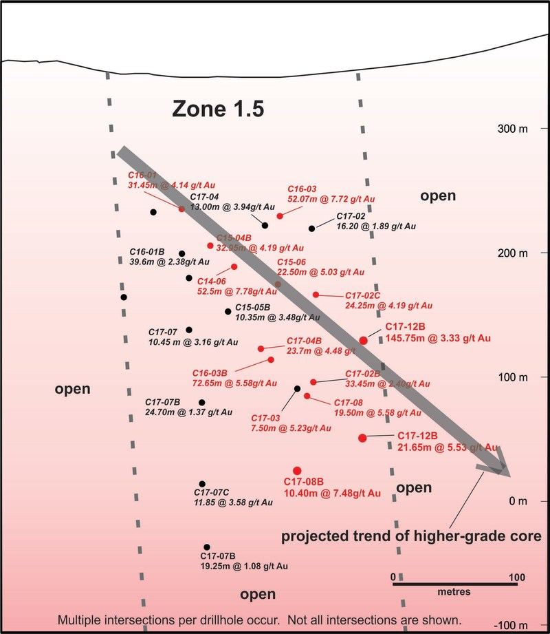 Figure 6.  Zone 1.5 longitudinal section (looking west) showing drillhole pierce points.  Significant intersections are highlighted in red. (CNW Group/Nighthawk Gold Corp.)
