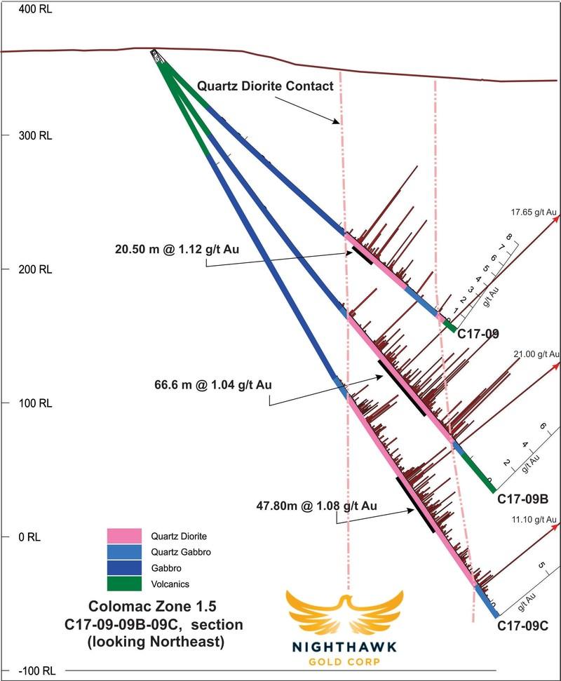 Figure 4.  Cross Section – Drillholes C17-09, 09B, 09C (CNW Group/Nighthawk Gold Corp.)