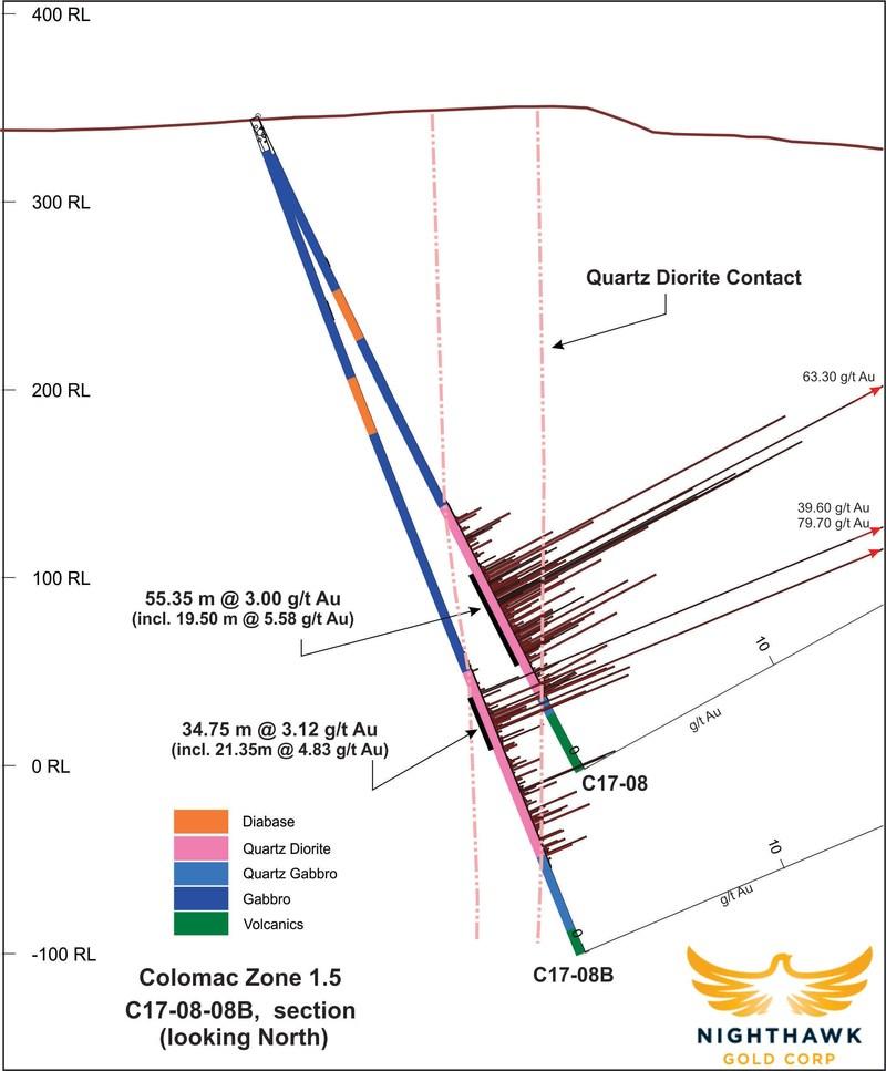 Figure 3.  Cross Section – Drillholes C17-08, C17-08B (CNW Group/Nighthawk Gold Corp.)