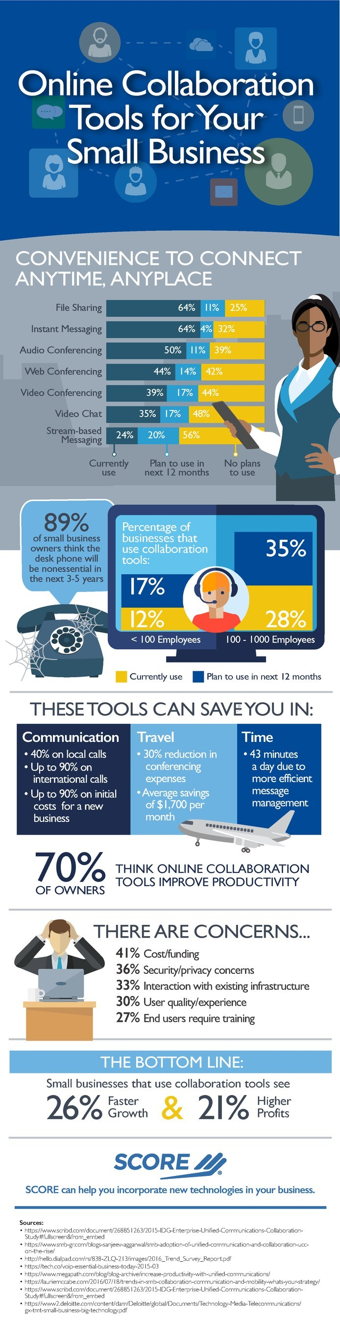 SCORE, the nation's largest network of volunteer, expert business mentors, has published an infographic showing how small businesses that use online collaboration tools see 26% faster growth and 21% higher profits.