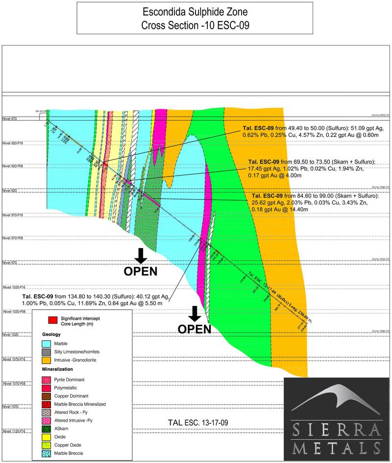 Cross Section-10:  Wide mineralized skarn intercept on drill hole 9 (CNW Group/Sierra Metals Inc.)