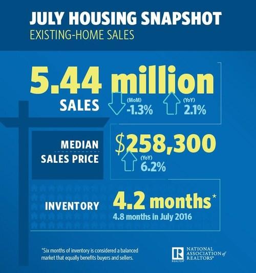 July 2017 Housing Snapshot