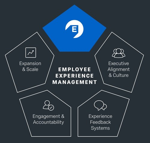 Qualtrics Employee Experience Management includes the Four Competencies of EX Success, Qualtrics' methodology for EX programs.
