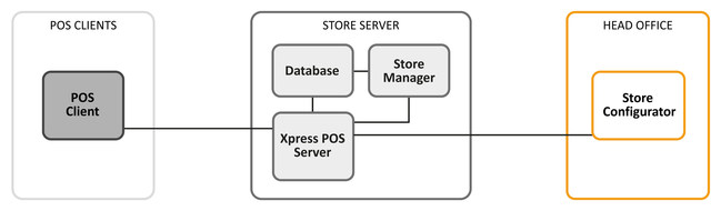 SAP POS Architecture