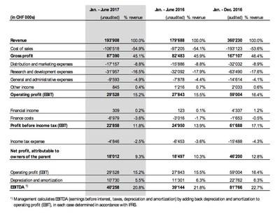 Table 1: consolidated income statement (PRNewsfoto/u-blox)