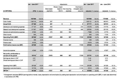 Table 4: Consolidated Income Statement (adjusted) (PRNewsfoto/u-blox)