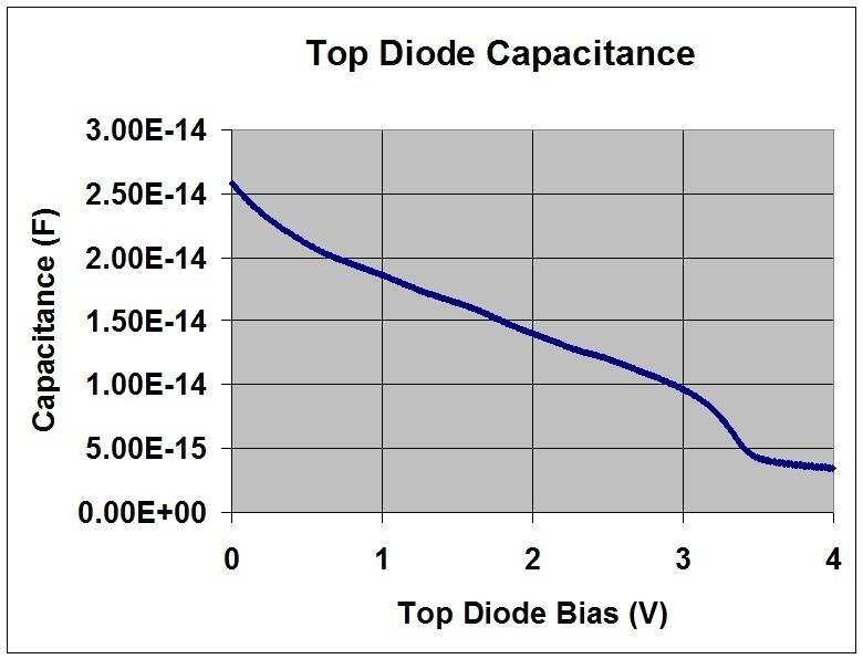 Capacitance extraction using the new MicroTec tool for the 3-junction optical sensor for 4 different ramp speeds. The curves are virtually the same indicating remarkable method stability.