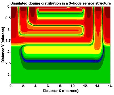 Doping profile for 3-junction optical sensor simulated with MicroTec. For 100,000 required CPU time was about 2 minutes on regular PC.