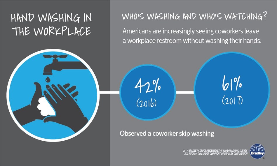 According to the Healthy Hand Washing Survey by Bradley Corporation, more Americans are seeing coworkers leave a workplace restroom without washing their hands.